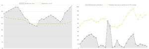 Business Simulation Statistics